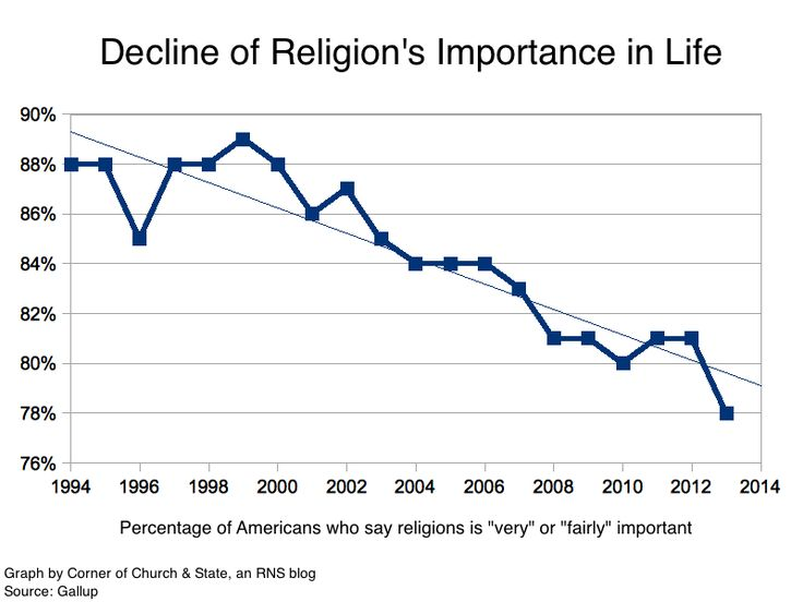 the importance of religion in our lives How important is religion in today's about two- thirds of people living in the us over the age of 65 stated that religion was important in their lives while more than half the people under the age of 50 stated that he suggests that our ability to question question.