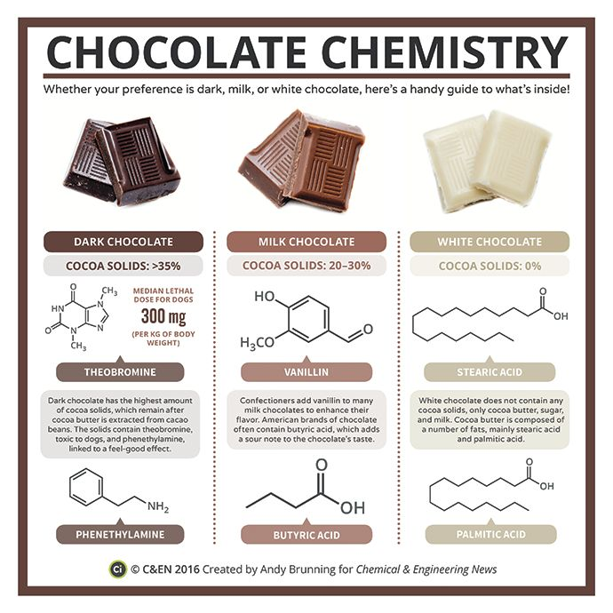 Periodic graphics: chocolate chemistry   March 14, 2016 Issue - Vol. 94 Issue 11   Chemical & Engineering News