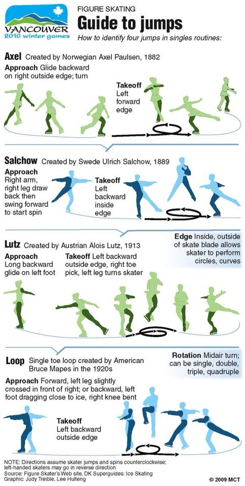 Step by step jumps