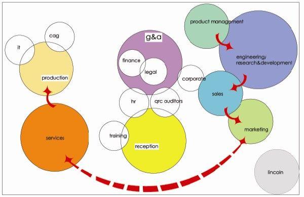 20 best bubble diagrams images on pinterest bubble diagram bubble bubble diagram ccuart Images