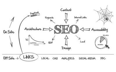 SEO Company in Singapore uses a variety of techniques to make your website effective. Their objective is to drive traffic to your site and to be search engine friendly.
