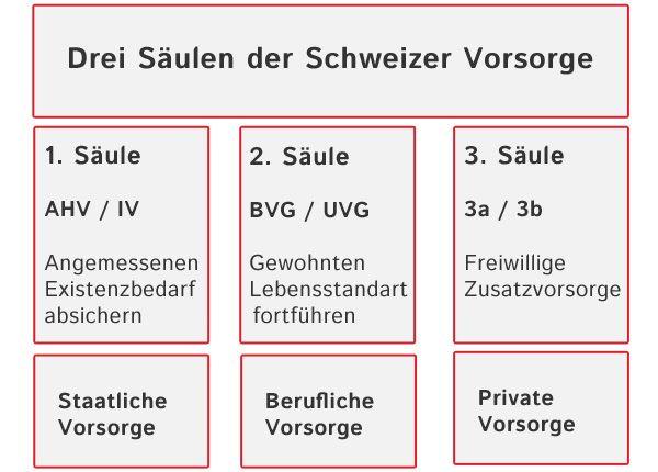 Berufliche Vorsorge - Maklerzentrum Schweiz AG Risikolos vorsorgen Um erfolgreich zu sein, braucht es Perspektiven und Ziele. Eines unserer erklärten Ziele ist es, Sie zum Thema Sozialversicherungen umfassend zu informieren und zu beraten. Dieser Bereich erfordert Kompetenz, umfassende Kenntnisse und ein grosses Verantwortungsbewusstsein. Wir erarbeiten auf Ihren Betrieb zugeschnittene Lösungen, fokussiert auf Ihre Sicherheit und zum Wohle Ihrer Mitarbeitenden.   Das 3-Säulen-System im…