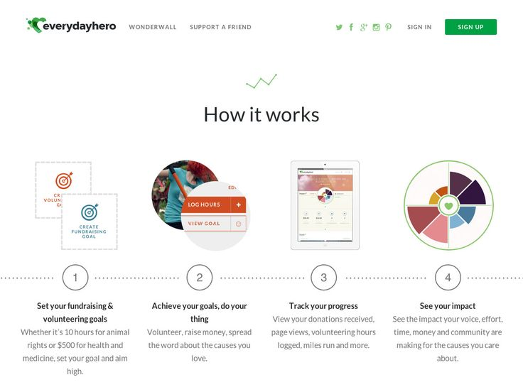 User Experience Design - Everyday Hero - Help the causes you love