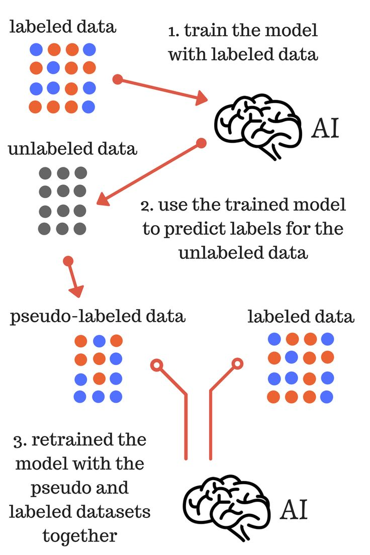 Using pseudo-labeling a simple semi-supervised learning method to train machine learning models with sci-kit learn and Python (examples with code).