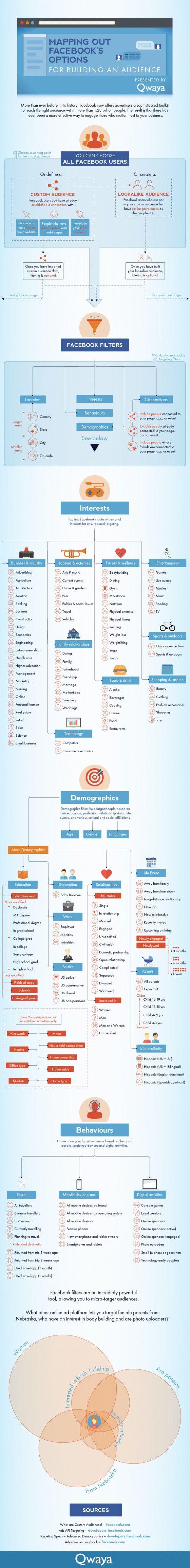 Comment Cibler vos Annonces Publicitaires sur Facebook ? [Infographie] | Emarketinglicious