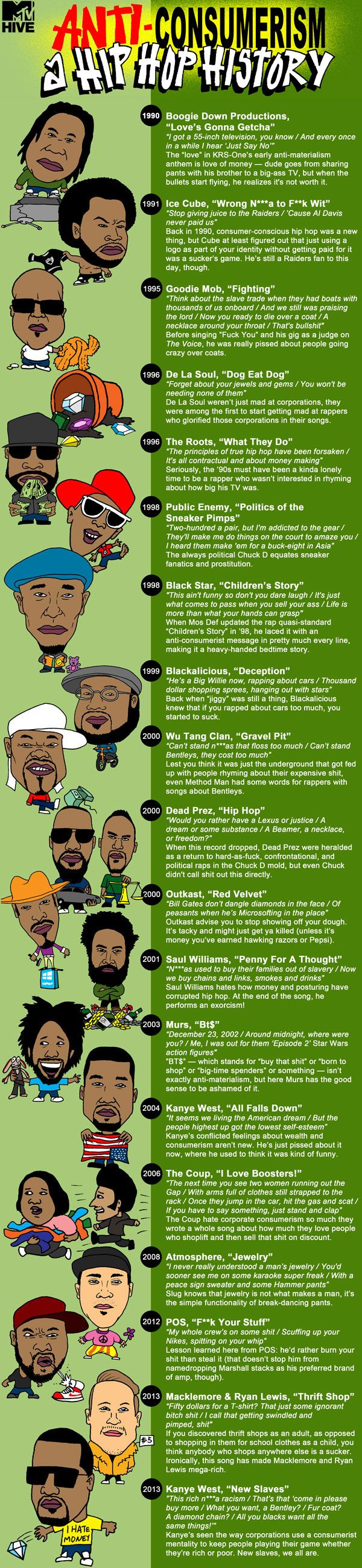 """""""Anti-Consumerism: A Hip Hop History"""" Here are lyrics from rappers over the years about anti-consumerism."""