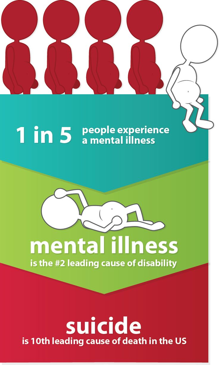 mental health clinics infographic - Google Search