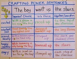 Sentence Fluency Sentence Fluency Sentence Fluency: Teaching, Language Art, Anchor Charts, Power Sentences, Writing, Great Ideas, Languageart, Crafts Power, Anchors Charts