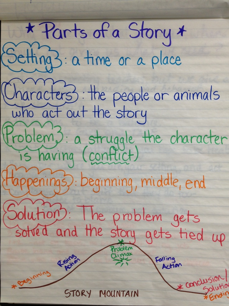 9 best CCSS.ELA-Literacy.RL.3.5 Activities images on ...