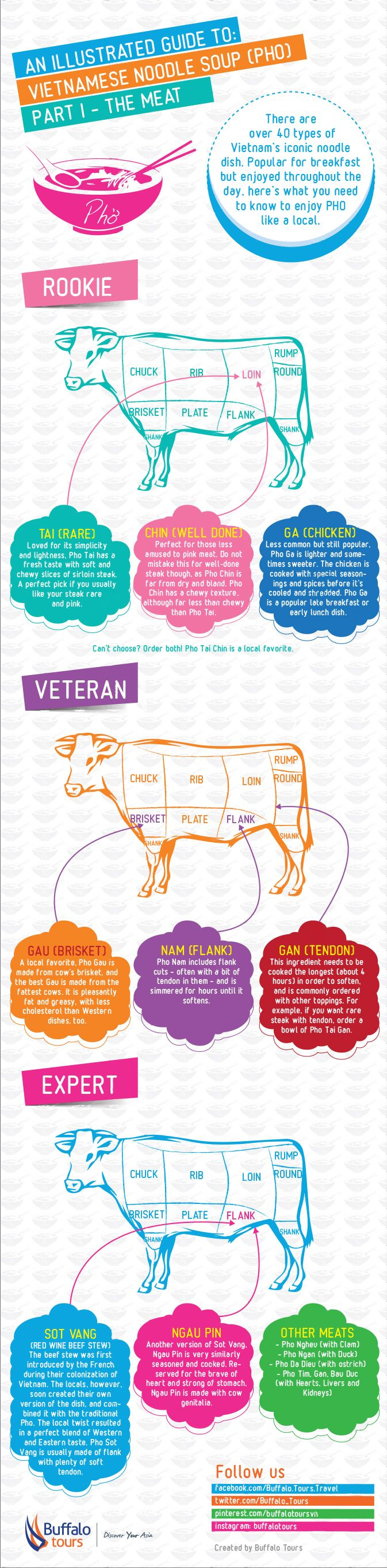 An Illustrated Guide to: Pho (Part I – The Meat): A must read if you are keen on learning more about the Vietnamese dish | Buffalo Tours Travel Blog