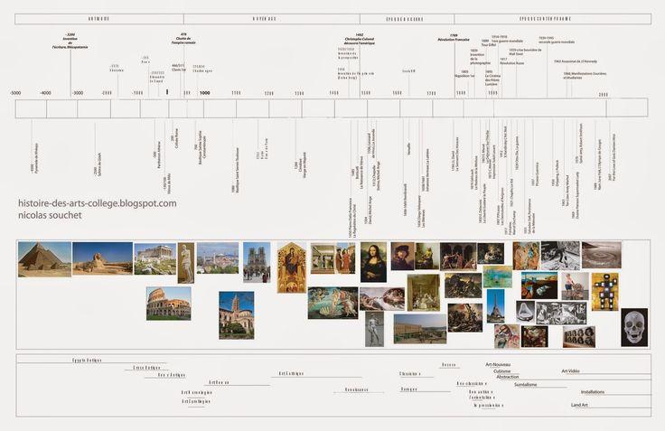 histoire des arts: frise chronologique