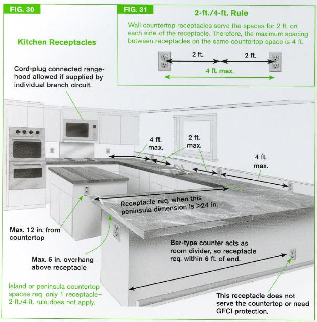 Appliance placement for small kitchen designs | Peninsula countertop spaces require receptacles if long dimension ...
