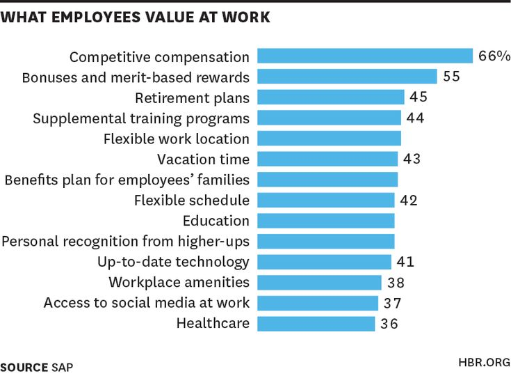 HBR: What high performers want at work