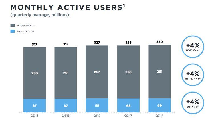 #Twitter Q3 2017: gli utenti sono 330 milioni ma la crescita rimane inesistente!  #SocialNetwork #SMM