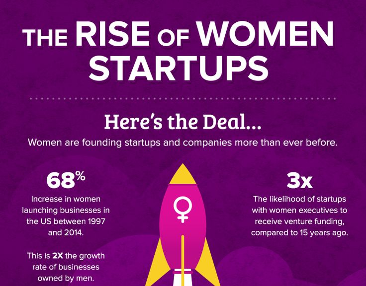 Infographic: Only 7% of investor money goes to women-led startups.