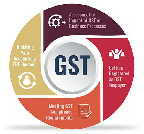 The objective of the Goods and Service Tax (GST) is to eliminate cascading effect of indirect taxes. GST is the biggest tax reform in India replacing existing Indirect taxes such as Excise, Value Added Tax (VAT), Service tax, etc., into one taxation system GST.