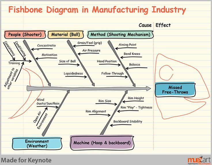 Fishbone Diagram For Manufacturing Industry