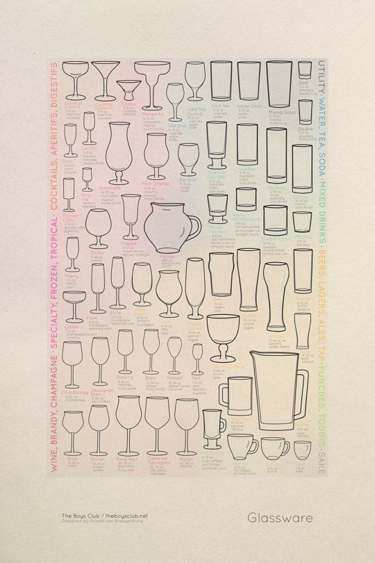 Which Glass Goes with Which Drink? The Guide to Glassware Poster - who knew there were so many different kinds of glasses? I feel so uncultured now.