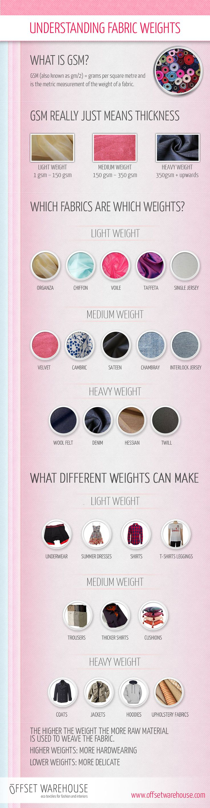 Do you know what GSM stands for? Does choosing the correct fabric weight for your design leave you baffled? Check out this handy infographic to make understanding fabric weights a doddle!  advice design ethical fabric gsm heavyweight help infographic lightweight mediumweight roundup sewing weight