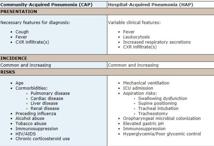 CAP vs HAP Community Acquired Pneumonia vs. Hospital Acquired Pnemonia PNA