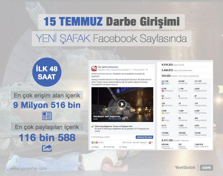 Tek video 9.5 milyon kez izlendi 15 Temmuz darbe girişimi sırasında ilk 48 saat içerisinde Yeni Şafak Facebook hesabından paylaşılan içeriklerden erişim alan ve paylaşım yapılan 'Kardeşim sen özgürsün' videosuna 9 milyon 516 bin kişi izledi ve 116 bin 588 kez paylaşıldı.