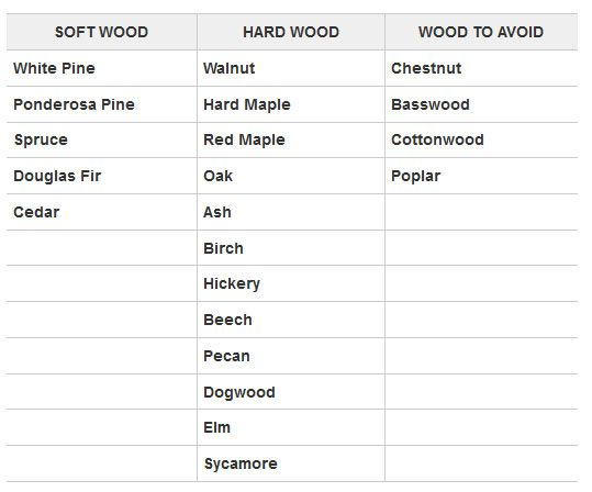 The Best Wood To Burn In A Wood Burning Fire Pit - Part 2 - The Fire Pit Store