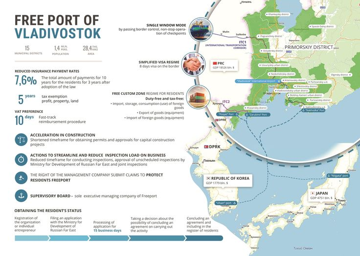 Rebirth of Vladivostok: The Singapore of the Russian Far East? | global-is-asian