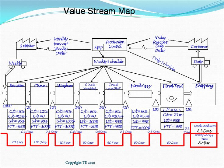 Best 25+ Value stream mapping ideas on Pinterest | Lean process ...