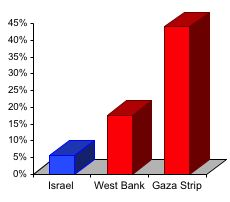 Chart depicting the fact that the Palestinian unemployment is around 4 times the Israeli unemployment rate.