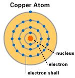 The copper atom has one lone electron in its outer shell, which can easily be pulled away form the atom