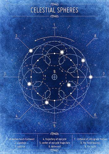 Paul Marsden celestial spheres. Sacred Geometry