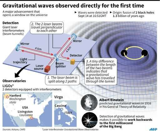 How gravitational waves are detected