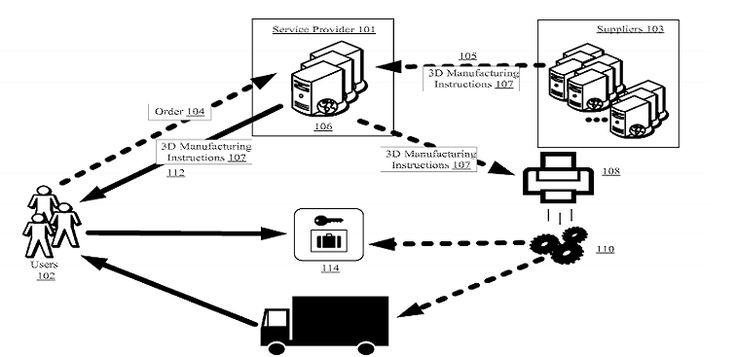 Amazon vinet de déposer un brevet et voudrait imprimer des produits directement dans ses camions de livraison.