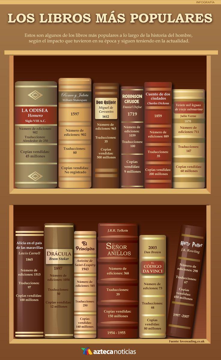 Los libros más populares