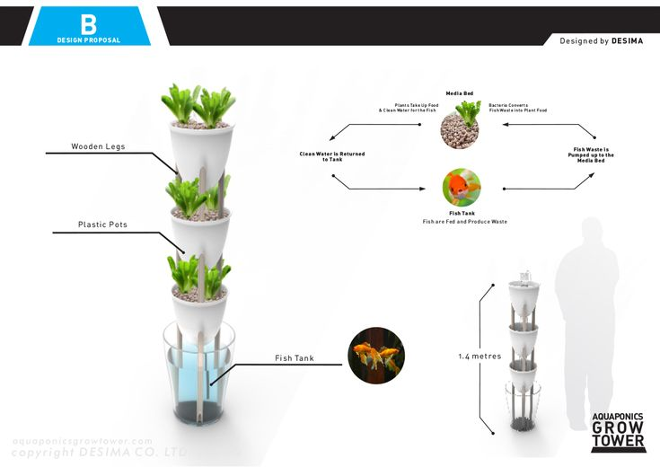 Best arduino hydroponics project images on pinterest