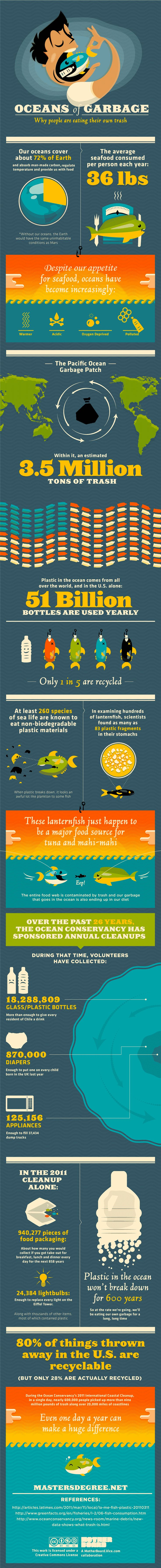 Oceans of Garbage: Why People Are Eating Their Own Trash