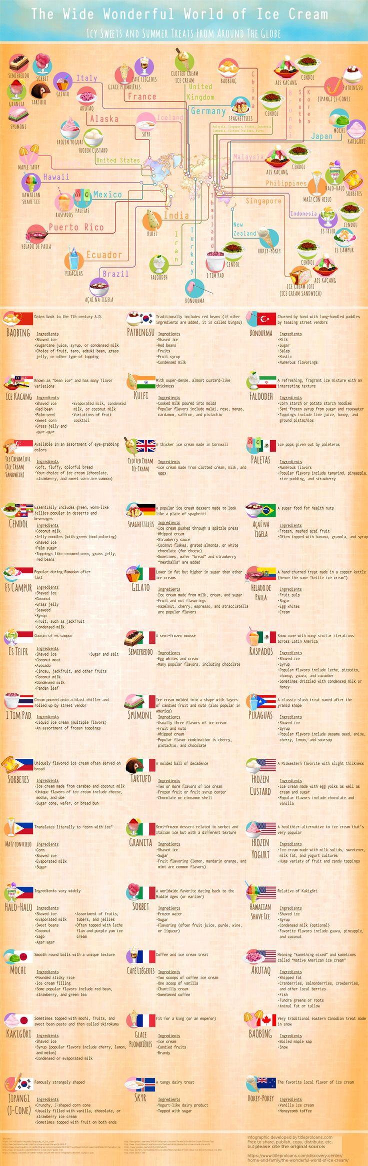 Ice cream around the world - Album on Imgur