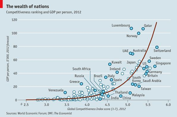 Competitiveness: The wealth of nations   The Economist