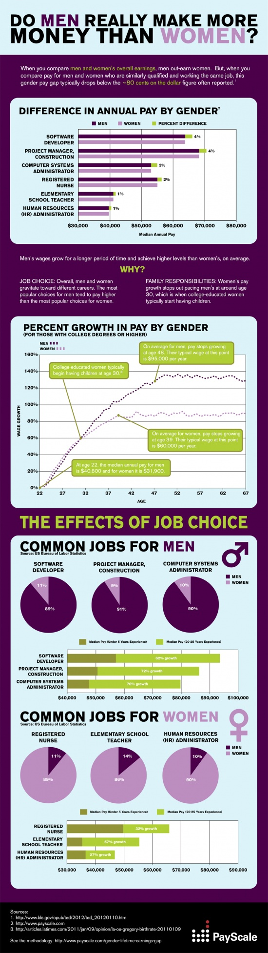 Do Men Really Earn More Than Women? Yes, men do earn more than women on average, but not that much more when they work the same job and they have similar experience and abilities. Take a look at what PayScale has discovered about the gender pay gap. #infographic