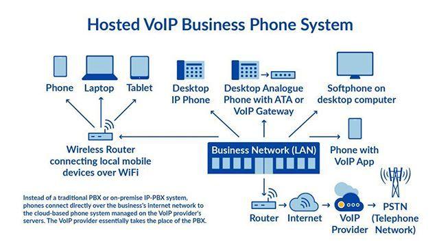 newoutlook معماری Provider های VoIP #voip #cisco #microsoft