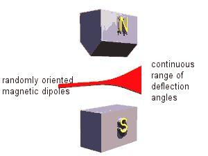 Atoms in magnetic fields