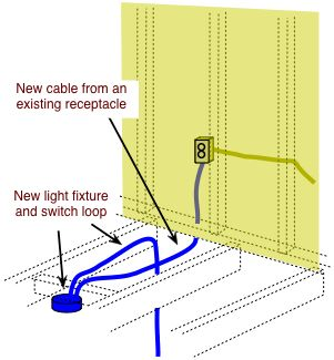 Luxury Electrical Outlets In Basement Code