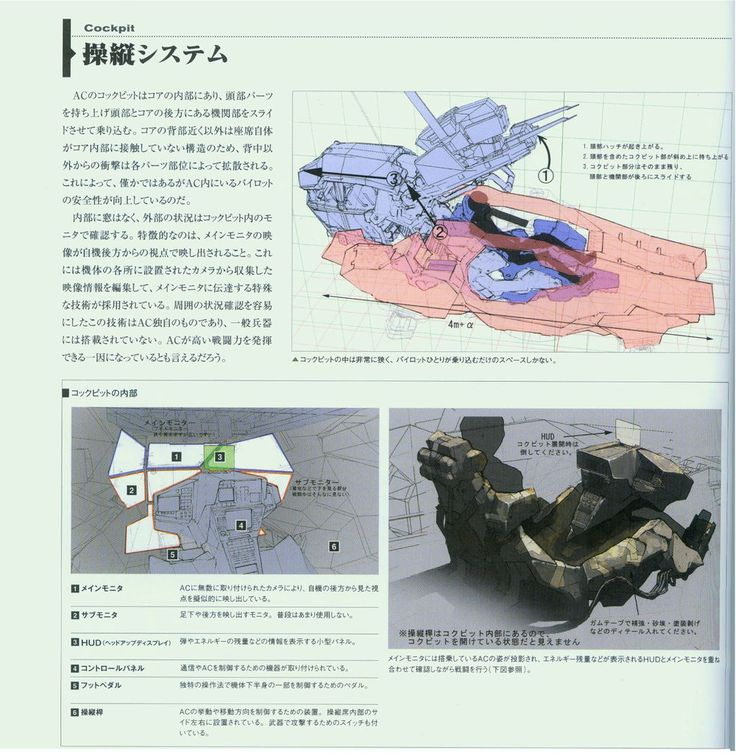 Bear in Mind that this is a Work in Progress, any additions I make are going to be put through a writing process. Because I'm working on a Armored Core-based Fanfiction, and I just Love technobabble in Science Fiction, I'm making my own explanation of How Things Works in Armored Core. Alot of this is based on the technobabbles of things like Gundam, Macross, and some stuff from Halo and Mass Effect. Also bear in mind I'm not a professional on science, but with Mecha. This Blog here goes…