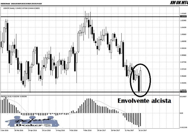 Análisis técnico del USD-CHF, Dólar Franco Suizo. Descubre como operar sobre el USD-CHF, las tendencias, las recomendaciones, la operativa para ganar