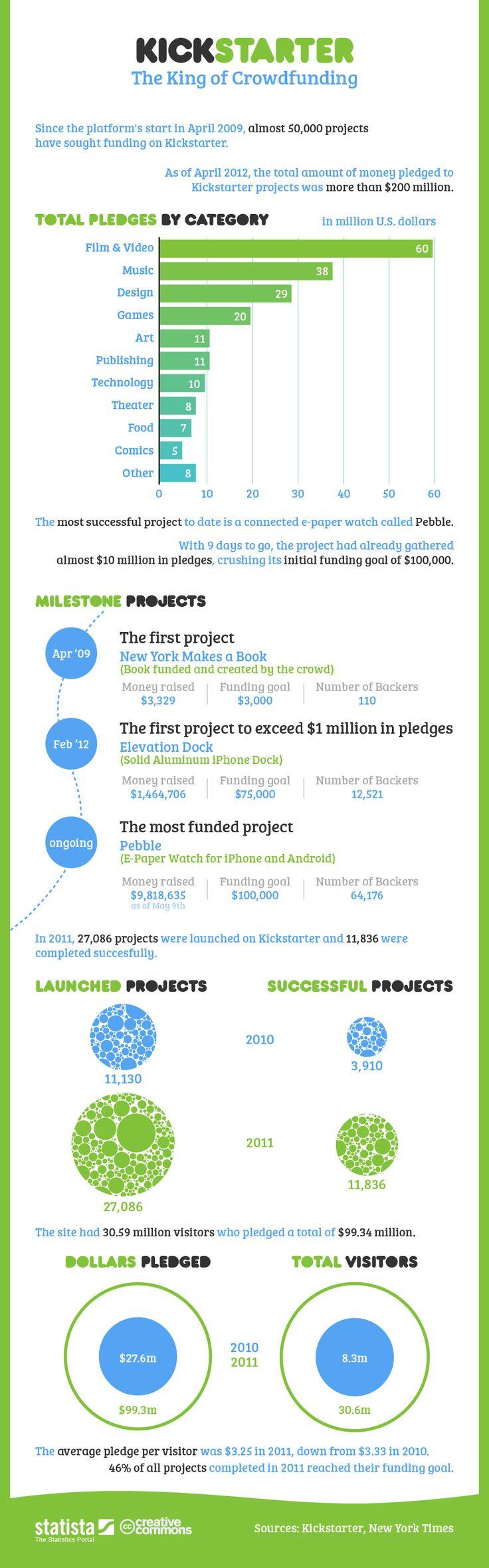 Kickstarter: The King of Crowdfunding [INFOGRAPHIC]: Kickstarter Infographic 972, Projects, Social Media, Crowdfunding Infographics, King