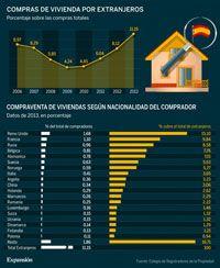 Británicos, franceses y rusos vuelven a comprar pisos en España