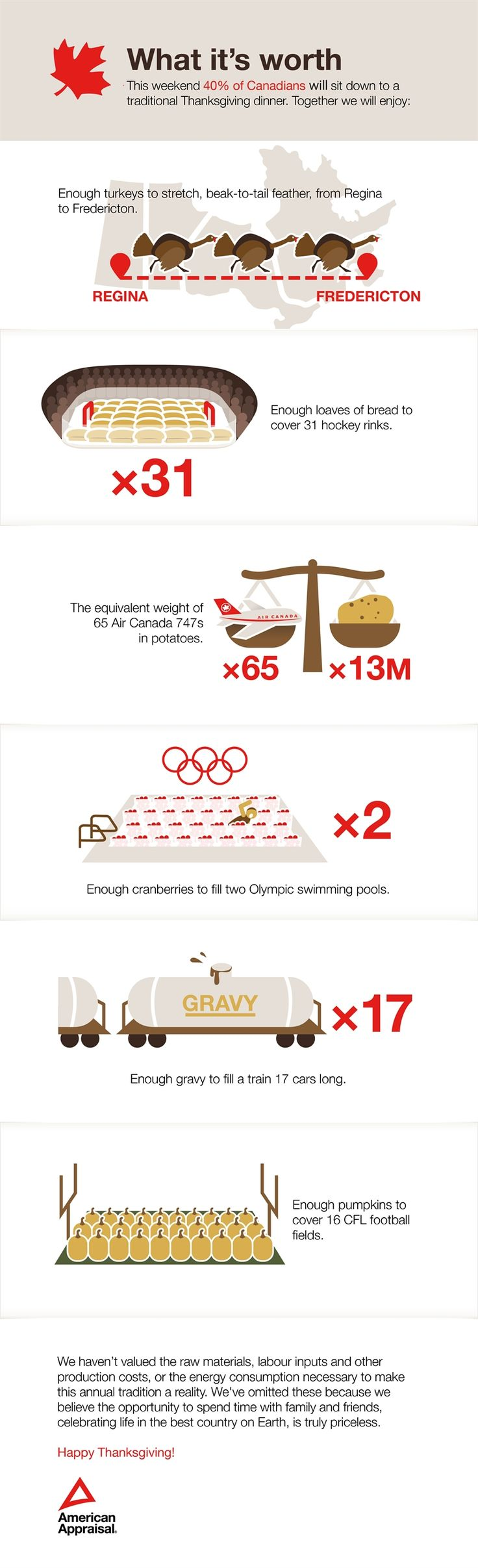 Canadian Thanksgiving - by the numbers!