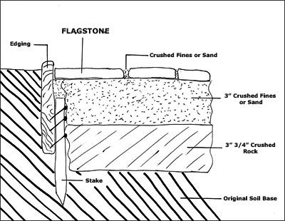 How To Build A Flagstone Walkway Or Patio Dry Set No