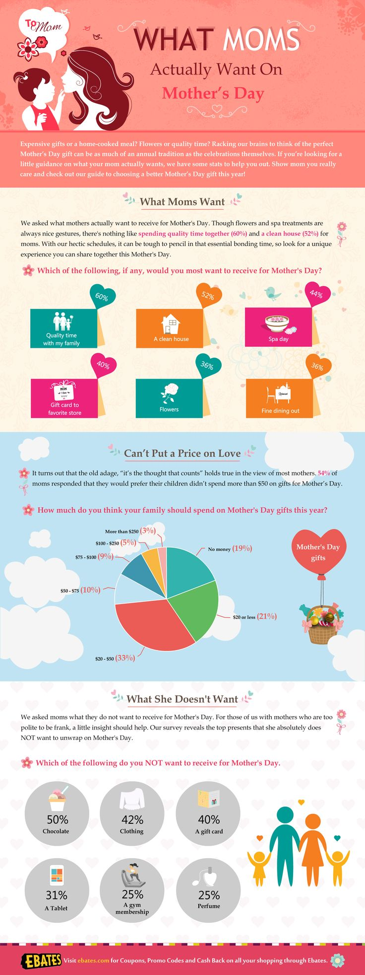 9 best happy fathers day images on pinterest dads father and what do moms actually want for mothers day infographic fandeluxe Choice Image