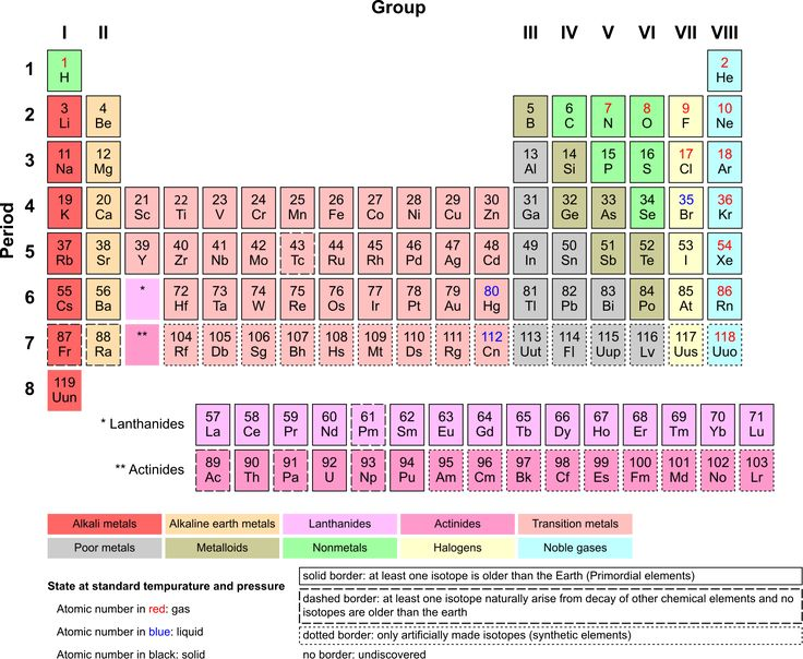 Printable Periodic Table of Elements Kiddo Shelter Teaching - best of periodic table with charges hd